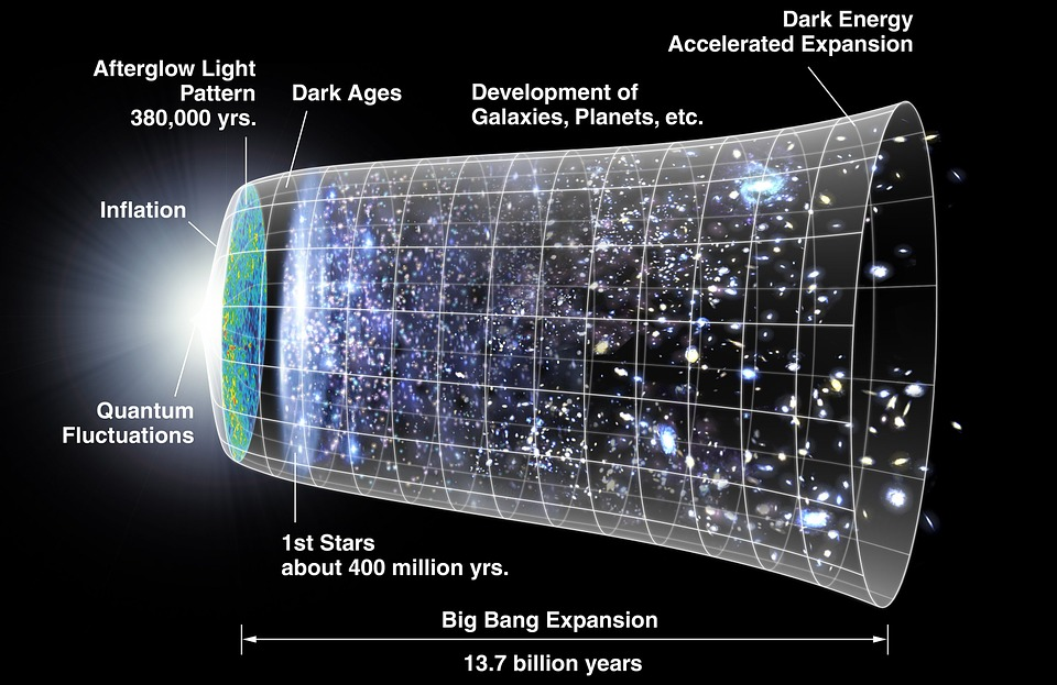 The timeline of the universe, notice the space where it occurs.